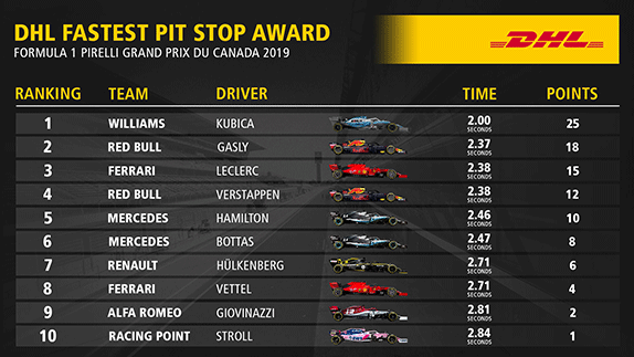 DHL Fastest Pit Stop Award: Williams побеждает в Канаде